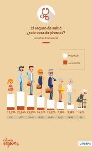 Edad-en-el-seguro-de-salud